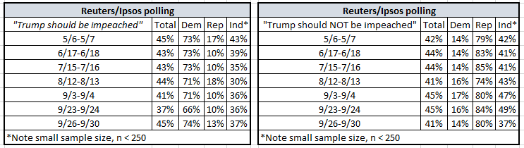 Support vs. Oppose impeachment, with Party ID splits from May to Sept... @IpsosNewsPolls @Reuters