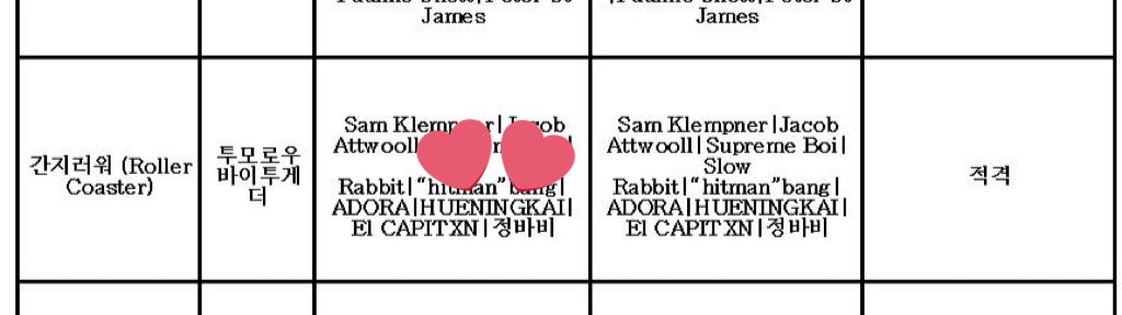 WAIT GUYS in an updated chart HUENING KAI participated in writing/producing Roller Coaster?!?!? IM SCREAMING!!???! ROLLER COASTER SONG OF THE YEAR #TOMORROW_X_TOGETHER #투모로우바이투게더 @TXT_members @TXT_bighit<br>http://pic.twitter.com/LXbRzMJ0Am