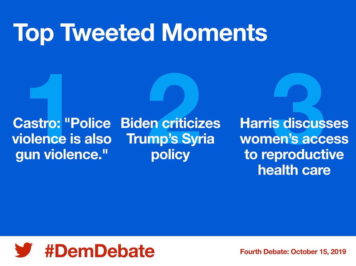 Twitter shares its data for the debate:<br>http://pic.twitter.com/58bRV7A48C