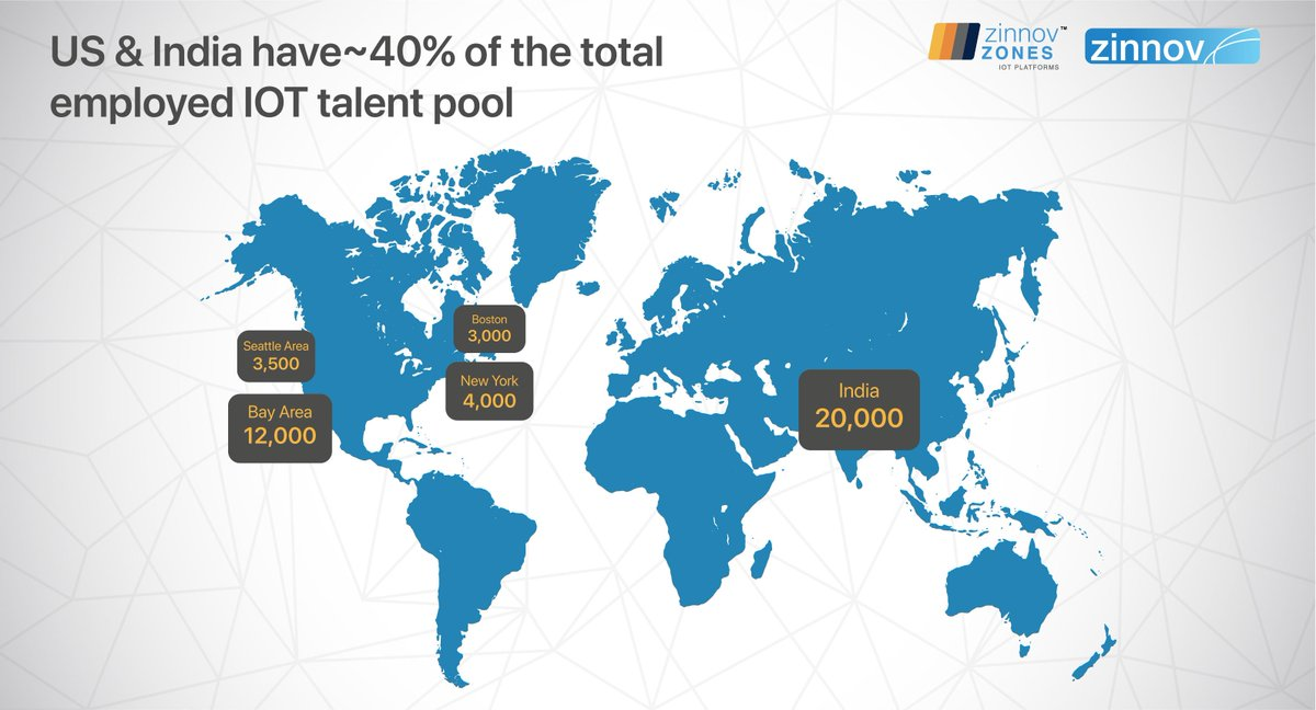 The demand for #IOTtalent is outstripping the supply. In our recent #ZinnovZones for #IOTPlatforms report, we found that there are ~120K employable #IOT talent present globally. To get insights on the global #IOTtalent distribution & talent hotspots write to us at info@zinnov.com