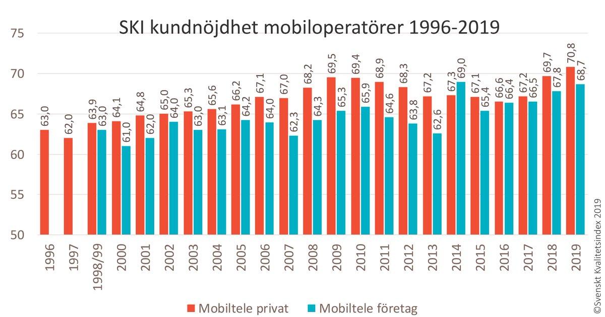 Vår senaste undersökning av kundupplevelser i mobilbranschen visar att den positiva trenden fortsätter. Privatkunderna ger mobiloperatörerna högre betyg än någonsin tidigare. Branschen har lyckats flytta fokus från täckning och abonnemang till tjänster och erbjudanden. https://t.co/H8Ns8M8pMh