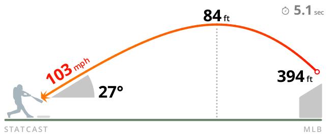 Carlos Correa off LHP J.A. Happ - 102.6 mph, 27 degrees (394 ft Home Run) 94.4 mph Four-Seamer #Yankees @ #Astros (B11)