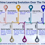 Image for the Tweet beginning: The Exciting Evolution of Machine