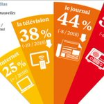 Image for the Tweet beginning: #Médias 🗞️📺📻📱 Professionnels des médias
