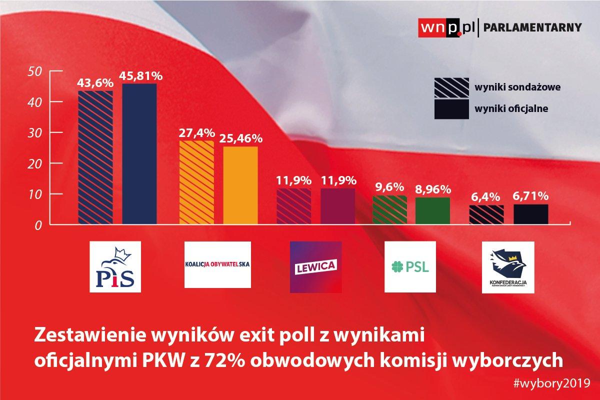 Wybory 2019: Wyniki z 99,49% obwodowych komisji wyborczych (Sejm RP) i 99,5% (Senat RP). Frekwencja 61,16%. EG0krvYXUAAo1EI