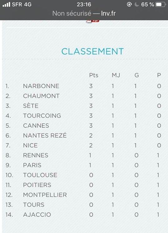 Bon, qui c'est l'patron @LNVofficiel #LAM ? 🧡🖤🤣 #volleyball #Narbonne #Occitanie...