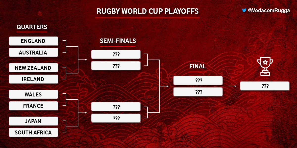 We're down to 8 teams in #RWC2019. It's going to be an intense weekend with these nations battling out for their spots in the semi-finals. Which four teams do you think will make it through to the next round?