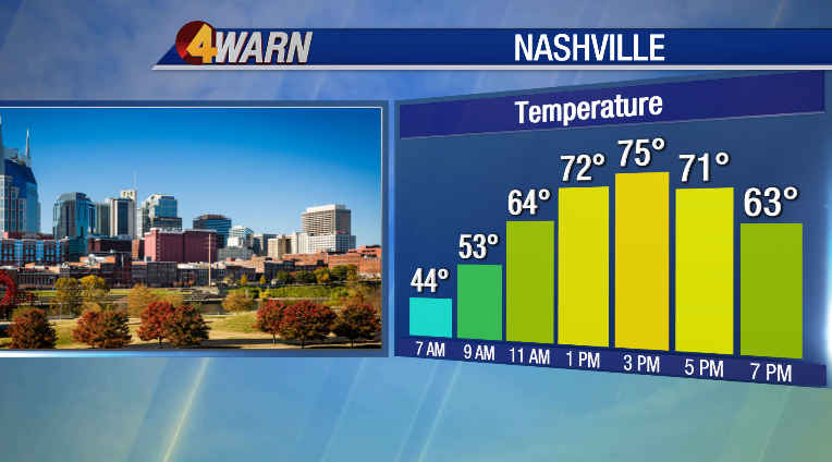 Another gorgeous fall day headed in this direction! Im tracking another drop in temps and rain chances this week. Join us for News4 Today! Were on the air until 7AM. @WSMV