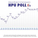 ICYMI: The #hpupoll version of the Consumer Sentiment Index (just NC respondents, index = 86.4) is almost exactly the same in Fall 2019 as Spring 2019 (86.2).  See graphic, memo for details. https://t.co/1wEm4qsGjb
