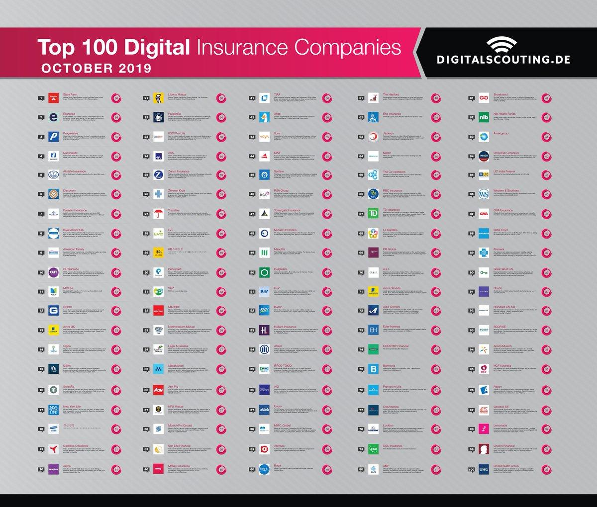 Digitalscoutings Top 100 digital #insurance companies ranking is there.  http:// snip.ly/8lu3gg      Congrats to:  @tiaa @aflac @voya @maif @sanlam @rsagroup @towergate @mutualofomaha @manulife @desjardinsgroup   #insurtech #fintech #AI Team<br>http://pic.twitter.com/hnL119z62c
