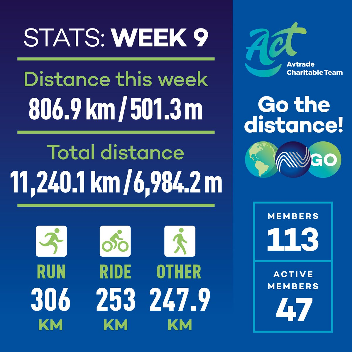 Week 9 of our Challenge, and a big well done to the 15 members who have been active on all 9 weeks so far! Also a shout out to Kelly Wilson for completing the RISE 8k run yesterday!! #act #mentalhealth #fundraising #charity #thankyou