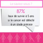 [Le saviez-vous ?] 87% est le taux de survie à 5 ans si le cancer du sein est détecté à un stade précoce. #OctobreRose #OctobreRose2019 #cancerdusein