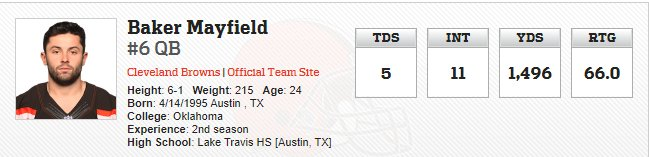 ESPN Analyst Is Starting To Worry About QB Baker Mayfield