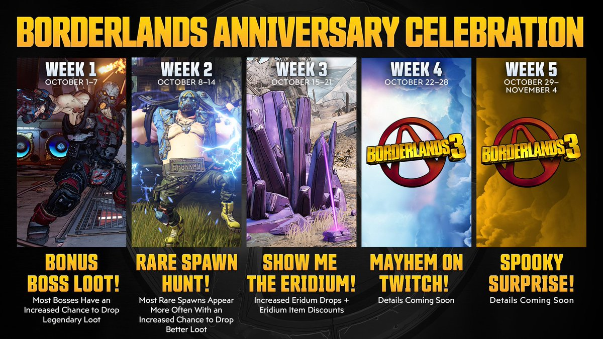 Let's keep this celebration going! Starting tomorrow: Eridium drops are added to standard enemies, Eridium drops are increased in Mayhem Mode, plus get some sweet Eridium discounts! This week only in #Borderlands3!  Learn more:  http:// 2kgam.es/BL10_W3    <br>http://pic.twitter.com/nCVPyJeTz3