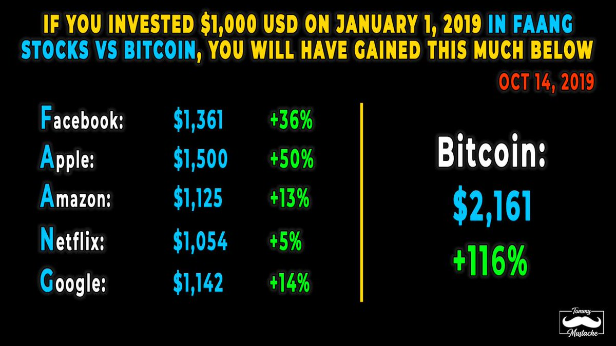 If you had invested $1,000 USD on January 1, 2019 into FAANG stocks versus Bitcoin, you would see the following gains:  This data below is updated as of Oct 14th  You would had gain 116% for investing in Bitcoin.  You would had gain 13% for investing in Amazon and 14% for Google <br>http://pic.twitter.com/N0WczKsyIb