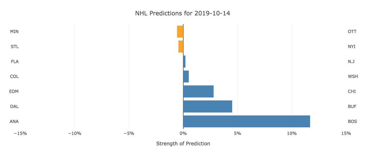 #NHL neural network predictions for Oct 14 #NHLpicks #HockeyTwitter  #ANAvsBOS BOS #MINvsOTT MIN #FLAvsNJD NJD #STLvsNYI STL #DALvsBUF BUF #COLvsWSH WSH #EDMvsCHI CHI  #NHLBruins #mnwild #NJDevils #StlBlues #Sabres50 #ALLCAPS #Blackhawks