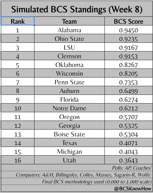 Here it is, our first #BCS simulation of the season: Computer support for LSU and Ohio State sneak both teams past Clemson, Auburn leads the pack of the once-defeated, and Alabama starts off as No. 1 <br>http://pic.twitter.com/Pf3W5iZThu