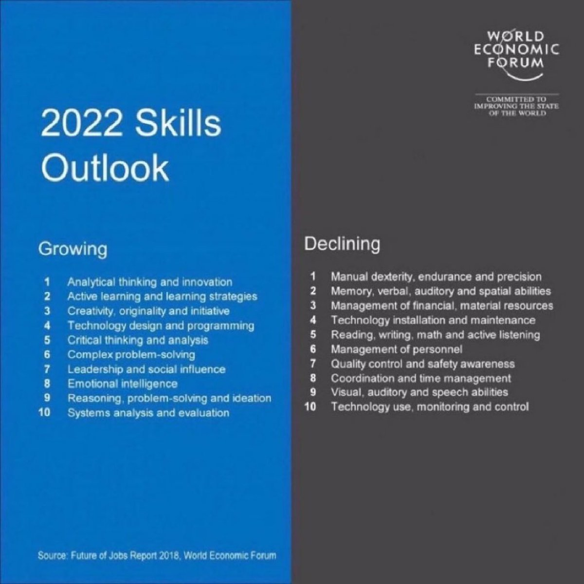 Top 10 skills in 2022:  1 analytical thinking and innovation 2 active learning 3 creativity 4 tech design 5 critical thinking 6 complex problem solving 7 leadership and social influence 8 emotional intelligence  9 reasoning 10 systems analysis  http:// zd.net/2N15ZoM    <br>http://pic.twitter.com/7iVw5TjcfK