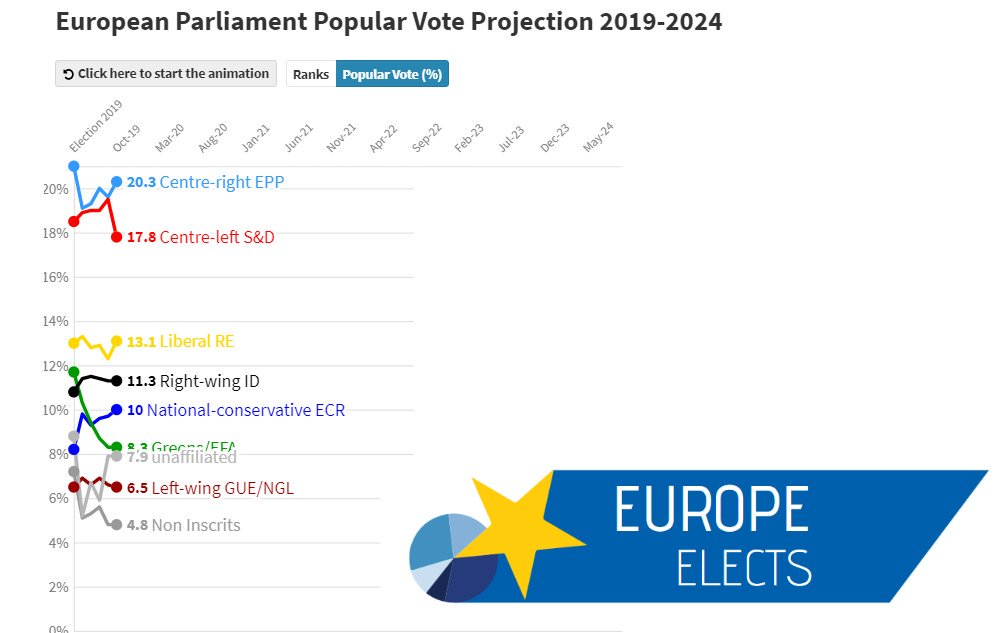 test Twitter Media - EU28, Popular Vote Projection for October 2019:  EPP: 20% S&D: 18% (-1) RE: 13% (+1) ID: 11% ECR: 10% Greens/EFA: 8% GUE/NGL: 7% NI: 5% others: 8%  +/- vs. September 2019  Details: https://t.co/5PiS0AvDtg #EP2019 https://t.co/q0jErCaZNE
