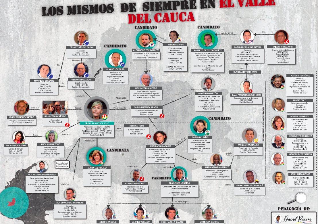 Atención #ValleDelCaucaLos políticos de la corrupción y de las alianzas con grupos  ilegales, están hoy apoyando candidaturas que se presentan como renovación.¿Seguirán votando por ellos?Descarga este mapa suscribiéndote a mi Fan Page de Facebook ⬇️https://m.facebook.com/story.php?story_fbid=1095991473942936&id=347087122166712…