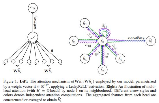 Graph Attention Networks [Veličković+, 2018, ICLR]Attentionで重みを付けて隣接ノードの特徴を集約するGATを提案。グラフ全体の構造と独立に(隣接行列を使わず)ノード特徴を得られるため、inductive tasksで特に有効。ノード分類でGraphSAGEを超えてSOTA。#NowReading