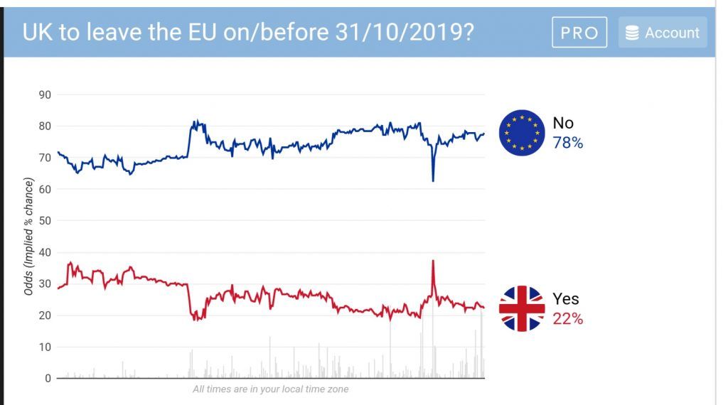 With 16 days to go punters make it just a 22% chance that UK will leave the EU by the end of the month. Chart betdata.io. www2.politicalbetting.com/index.php/arch…