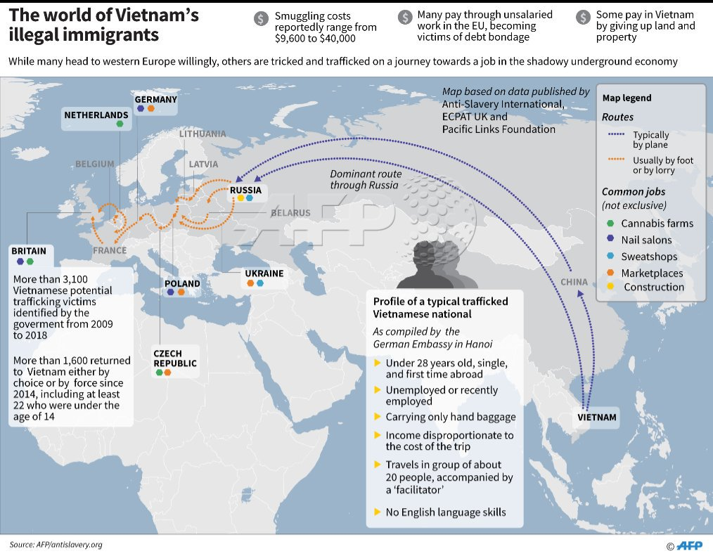 AFP map showing common human trafficking routes from Vietnam to and through Europe, common jobs done and the typical profile of a trafficked person   @AFPgraphics<br>http://pic.twitter.com/U5s9xoUFcS