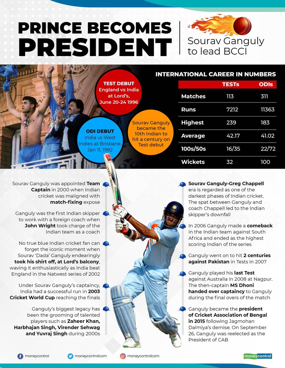 Prince becomes president Sourav Ganguly  <br>http://pic.twitter.com/uXwCxPvsk8