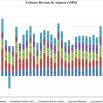 Image for the Tweet beginning: Goldman revenues