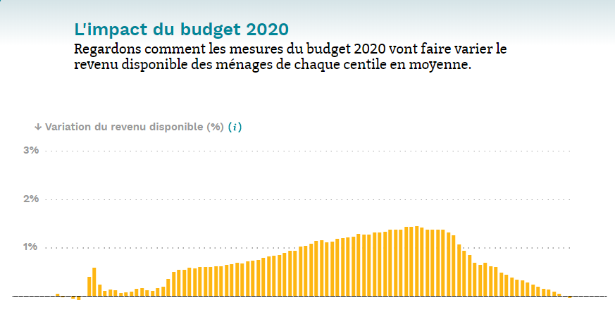 Quel impact du #Budget2020 sur le pouvoir d'achat des ménages ?  ▶️ Un gain global, concentré sur les classes moyennes ▶️ Une stagnation pour les 20% les plus modestes !  Pour aller plus loin, l'@IPPinfo a créé une application interactive très réussie  👉http://budget.ipp.eu/menages#1/0