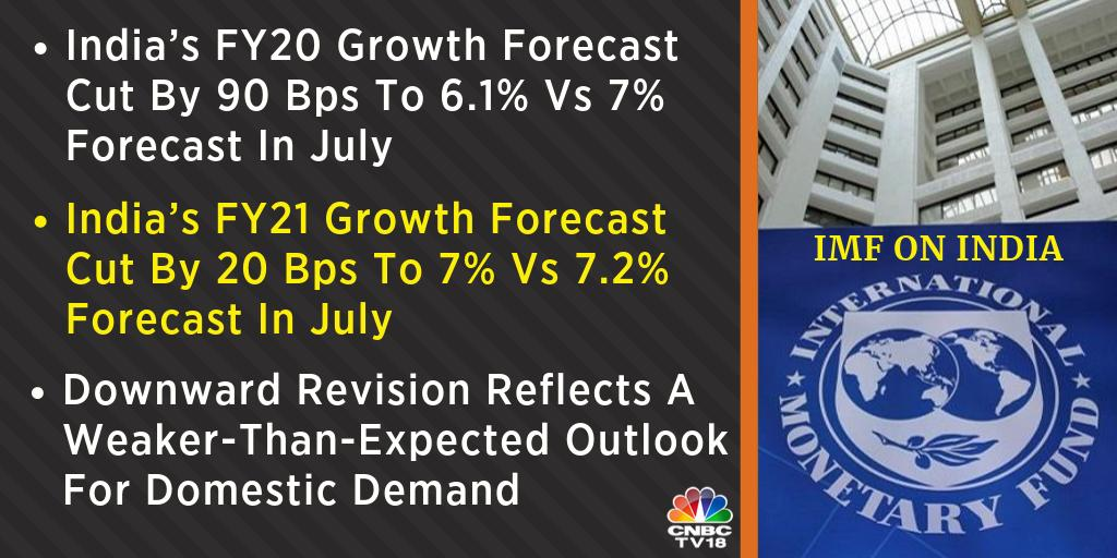 #BreakingNews | IMF cuts India's FY20 growth forecast by 90 bps To 6.1% Vs 7% forecast in July, says India's eco held back by sector-specific weaknesses in #Auto, #RealEstate, #NBFC sectors... monetary policy easing, corp #tax cuts to support #growth with a lag #IMF #Forecast