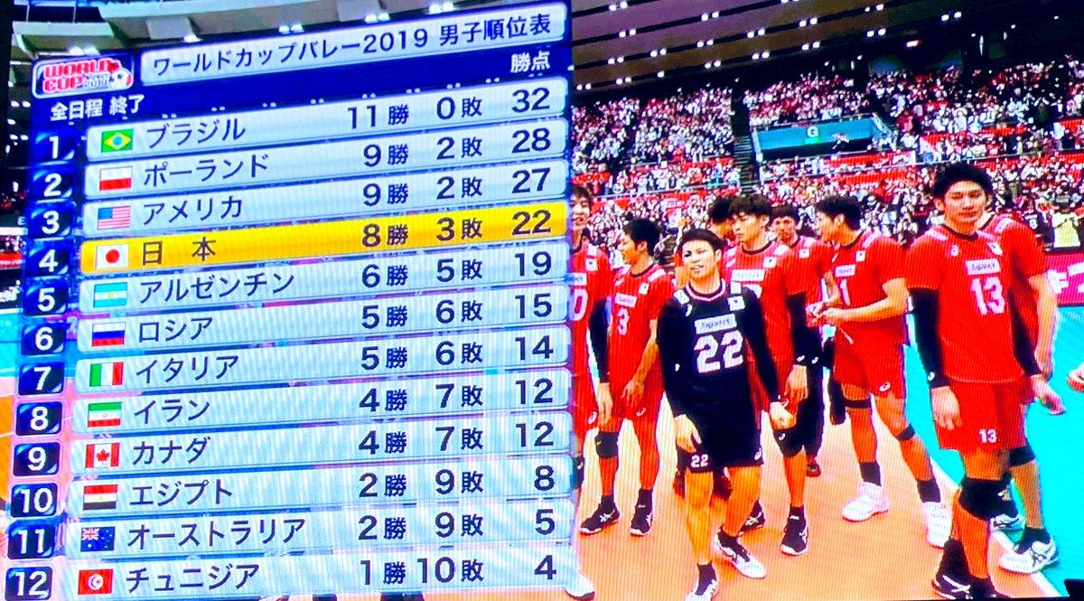 ワールド カップ バレー 2019 男子 順位