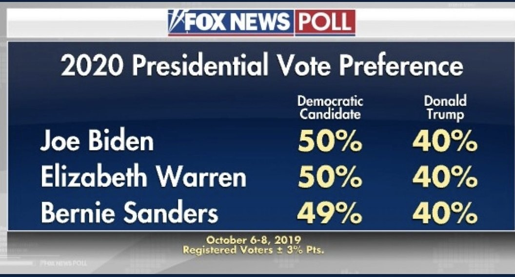 @mitchellvii Are you referring to this Fox News poll?