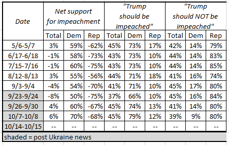Heads up: the Reuters/Ipsos poll will release its latest numbers on support/opposition to impeachment today. @Reuters @IpsosNewsPolls