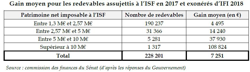 Le rapport du Sénat sur l'IFI et le PFU est riche d'informations ...  Exemple : 1 317 contribuables à l'ISF en 2017, au patrimoine supérieur à 10 millions d'euros, ne sont plus assujettis à l'IFI en 2018 !  Gain moyen : 108 824 euros par an !  https://bit.ly/2MhXo00