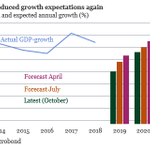Image for the Tweet beginning: IMF reduced the forecast for