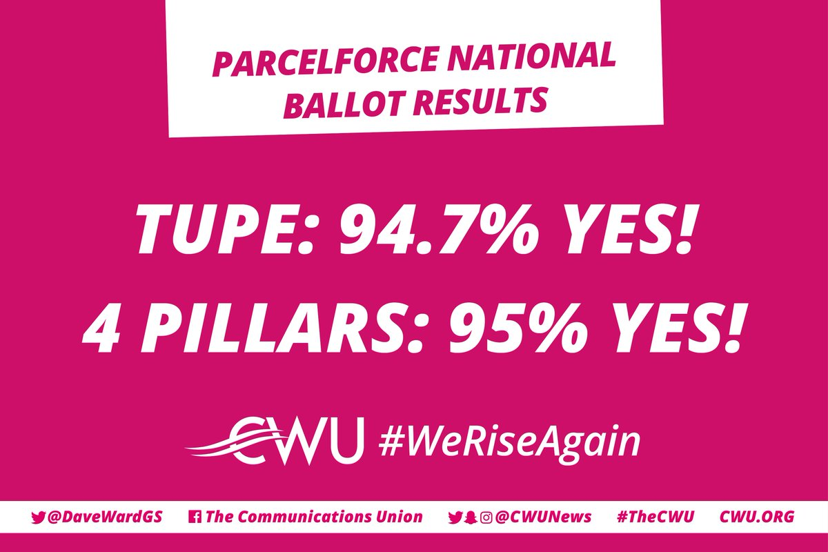 Alongside an absolutely massive result in the Parcelforce National Ballots TUPE: 94.7% YES 4 PILLARS: 95% YES #WeRiseAgain 🦁