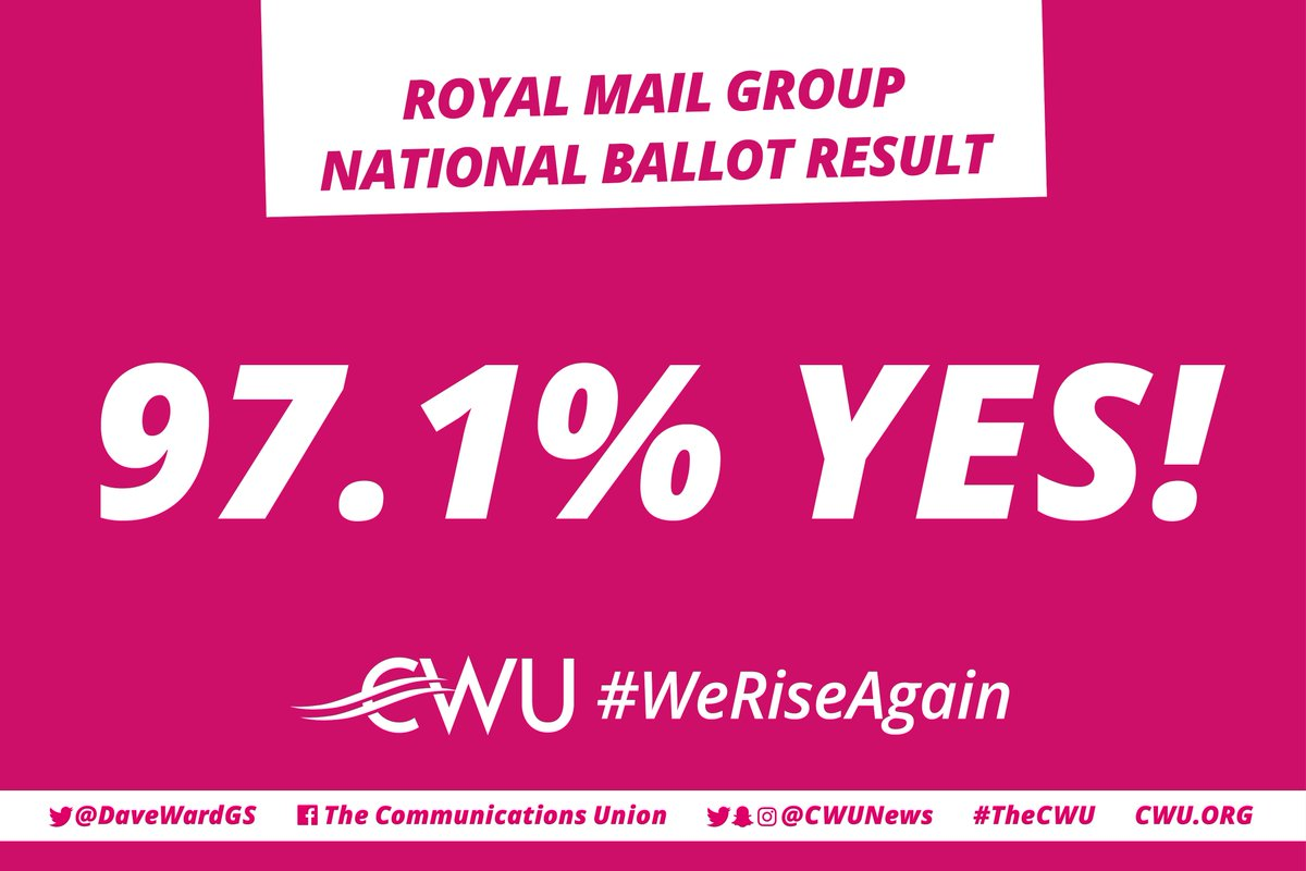 WE DID IT!!! We have absolutely smashed the threshold and YES vote in Royal Mail Group Ballot 75.9% Turnout 97.1% YES History has been made. #WeRiseAgain 🦁