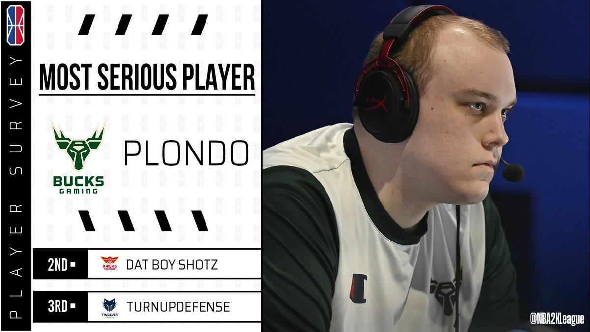 And since youre now wondering who mastered the art of serious last season according to the players, @Plondo_ had it locked down! #Glitchy25