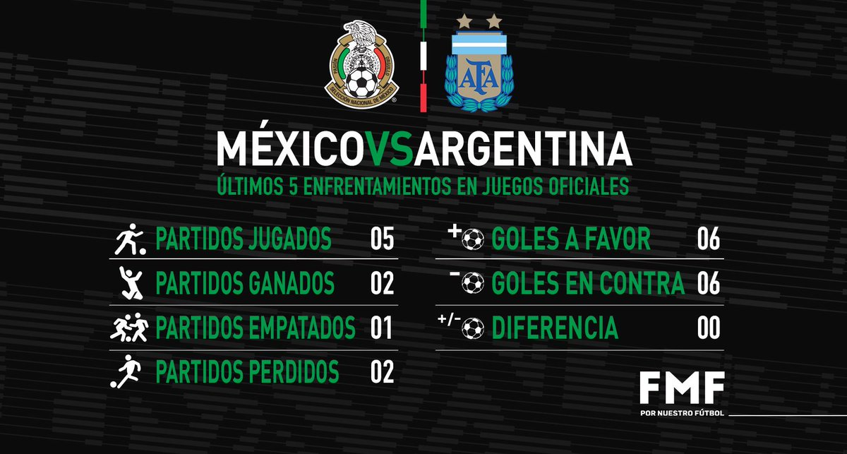Selección Nacional @miseleccionmx