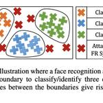 """Image for the Tweet beginning: """"Unravelling Robustness of Face Recognition"""
