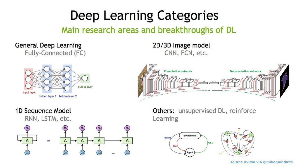 test Twitter Media - 4 advancing areas within the #DeepLearning discipline of #AI  @nvidia via @MikeQuindazzi  #MachineLearning #NLP… https://t.co/4hb9n4pcFD https://t.co/KnuSRS5LaY