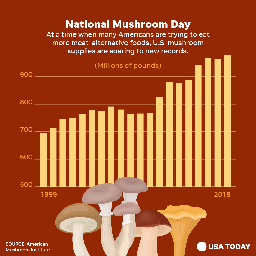 Are you yay or nay on mushrooms?<br>http://pic.twitter.com/LInGEAAAR5
