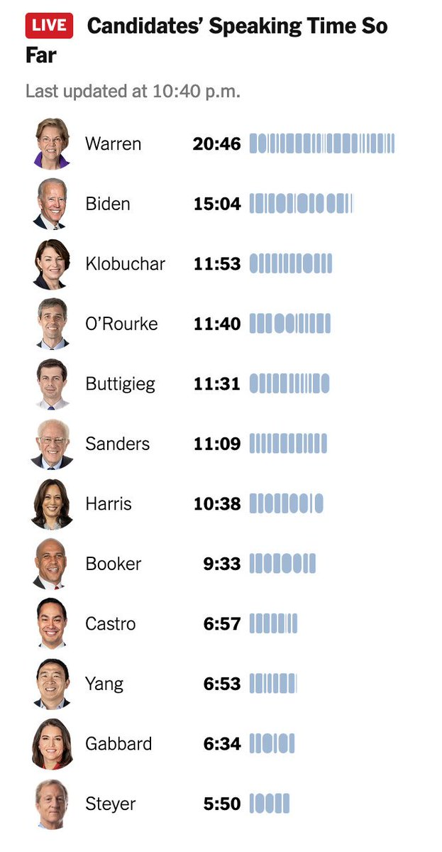 Elizabeth Warren spoke the most at the Democratic debate — a sign of her status as a frontrunner