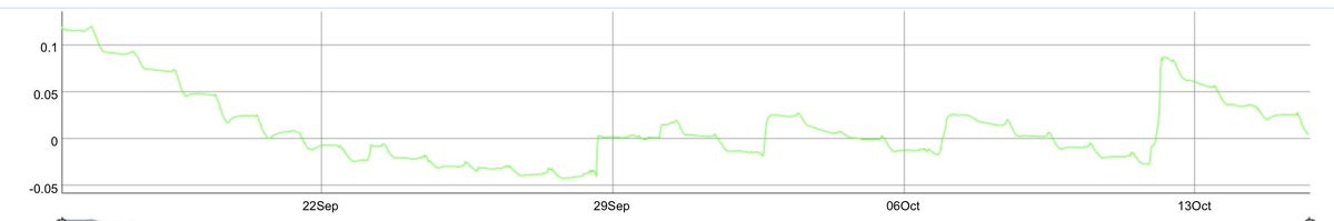 And here's what the raw soil moisture data look like. Note that we apply a calibration in later analyses, because negative soil moisture isn't physically possible!   Can you tell when it rained? #dayofscience<br>http://pic.twitter.com/Q5HP1SpOV2