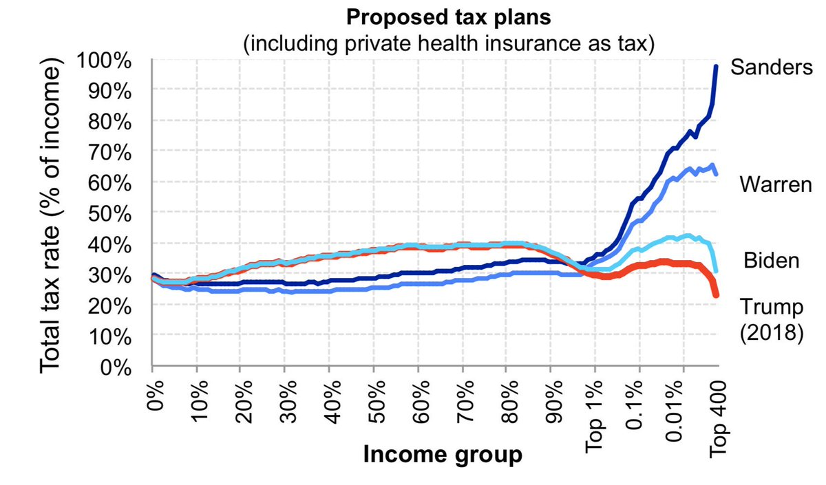 Biden wants to pretend they're all the same on taxes, but his plan looks a helluva lot more like Trump's than it does like Bernie's. <br>http://pic.twitter.com/JBsETNr055