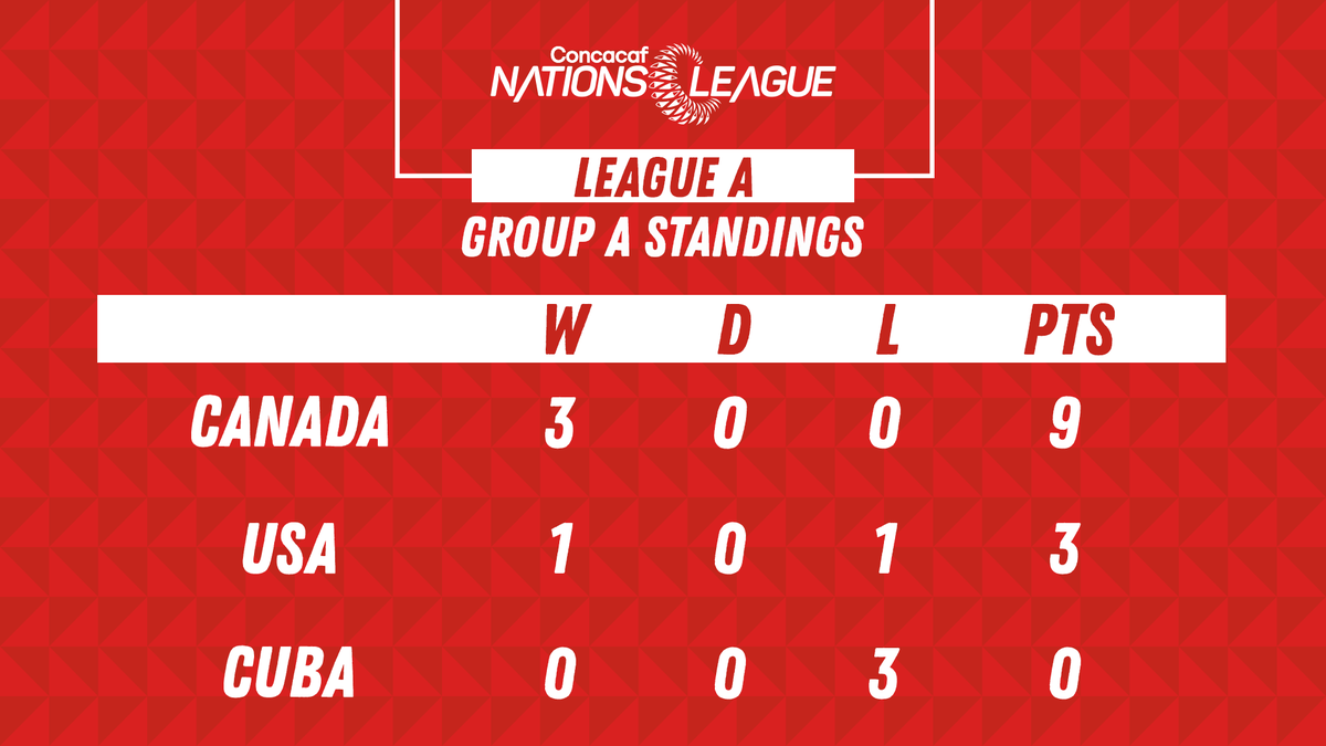 Another three points! Canada remains at the top of Concacaf Nations League A - Group A.  #CANMNT #CNL<br>http://pic.twitter.com/pPak8Hg4Ee
