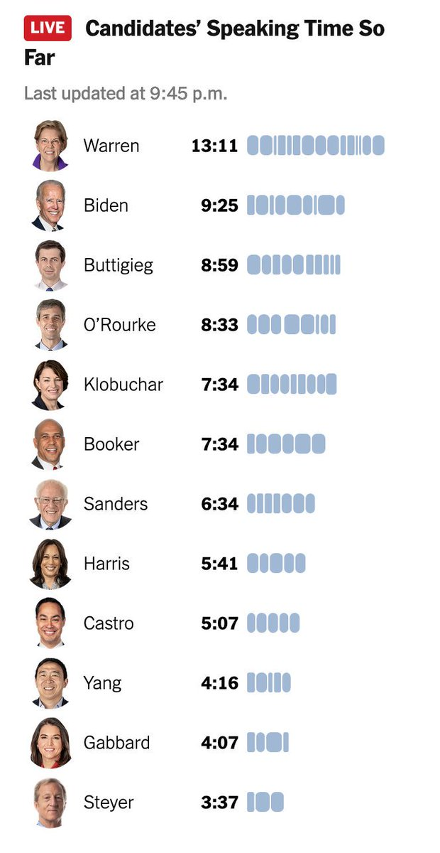 9:45 p.m. update:   Elizabeth Warren has still spoken the most so far in tonight's #DemDebate. We're tracking how long each of the candidates speak in real time. Follow along here. https://nyti.ms/2MjV34w