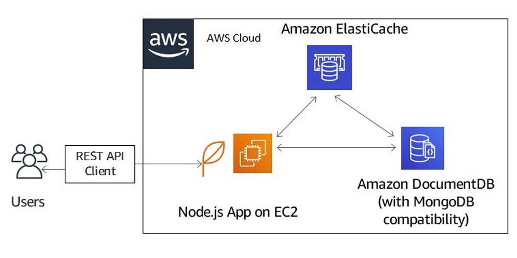 【ブログ更新】Amazon DocumentDBとAmazon ElastiCacheを使用したパフォーマンスのためのキャッシング 実用的なWebサービスに欠かせないデータベースのキャッシュ。Amazon DocumentDBとAmazon Elasticache でマイクロ秒単位の応答速度を達成する方法を紹介します。#AWSBlog