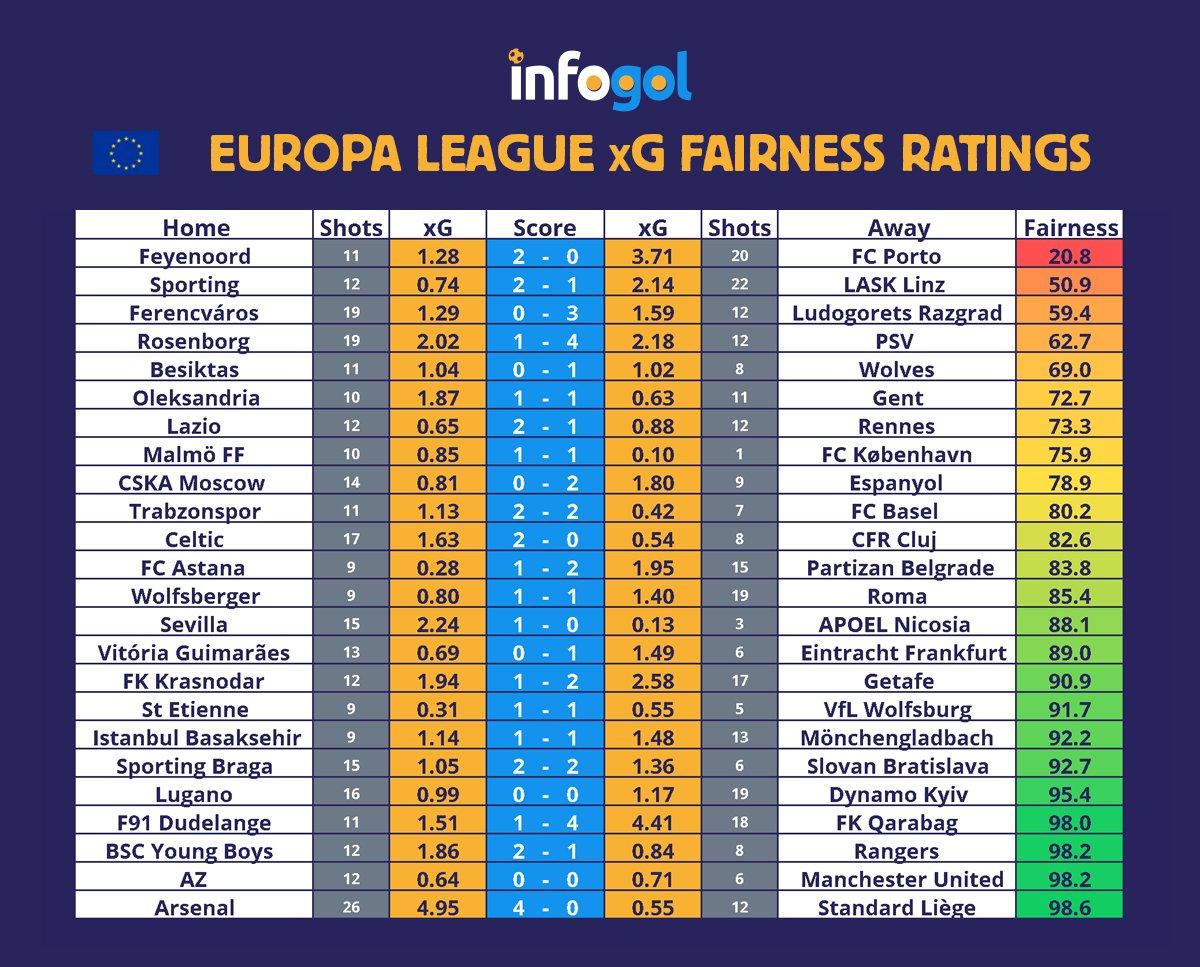лига европа кръг 2
